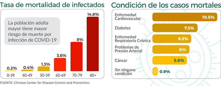 Población vulnerable a COVID-19